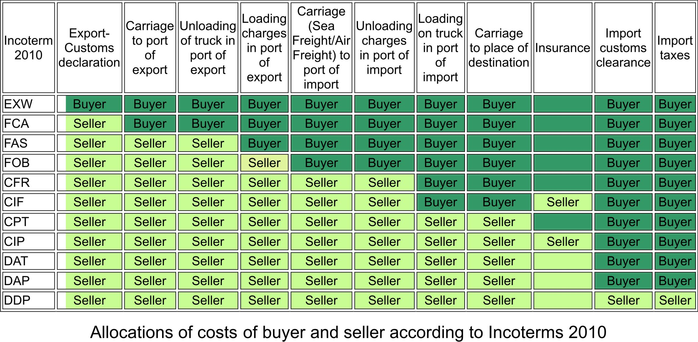 Vessel construction and sales commodity trade equity growth funding vessel construction and sales commodity trade equity growth funding incoterms 2010 publicscrutiny Images
